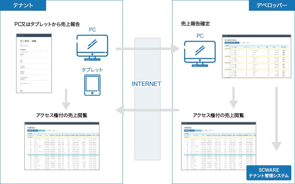 テナント売上報告→デベロッパー売上確定