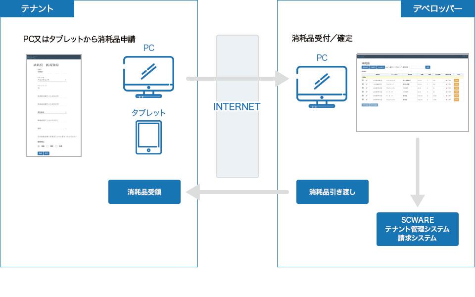 テナント消耗品申請→デベロッパー受付確定→請求精算システム